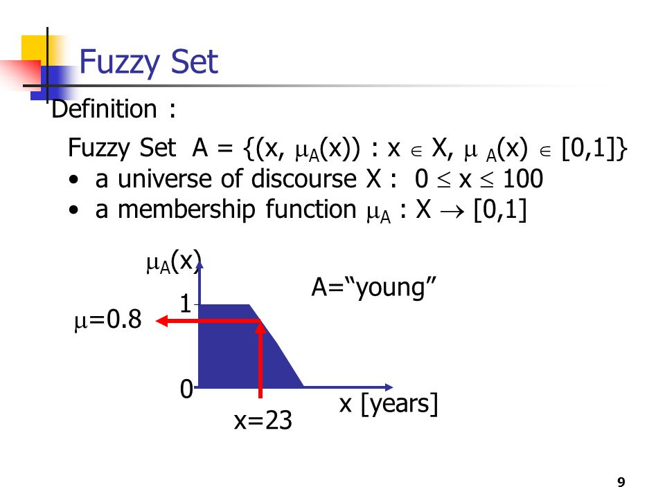 Fuzzy Set Definition : Fuzzy Set A = {(x, A(x)) : x  X,  A(x)  [0,1]} a universe of discourse X : 0  x  100.
